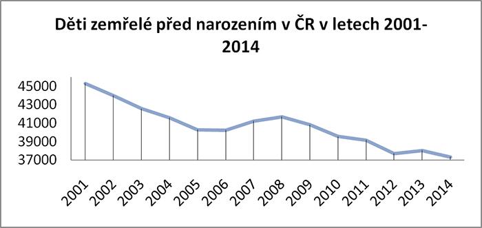 Děti zemřelé před narozením v ČR 2001 - 2014